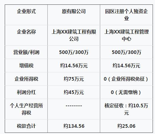 建筑施工类企业如何通过税收优惠政策合理节税2000万