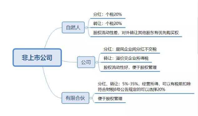 如何设计公司的持股主体?从税务角度看公司顶层股权设计