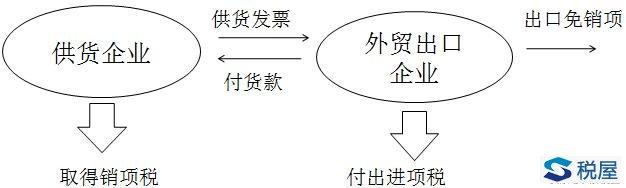 出口货物、劳务和跨境应税行为增值税退(免)税政策